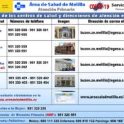 RELACION DE CORREOS BUZÓN DE CONTACTO CENTROS DE SALUD