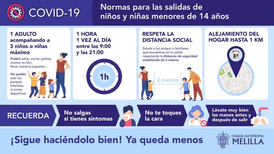 Normas para las salidas de niños y niñas menores de 14 años