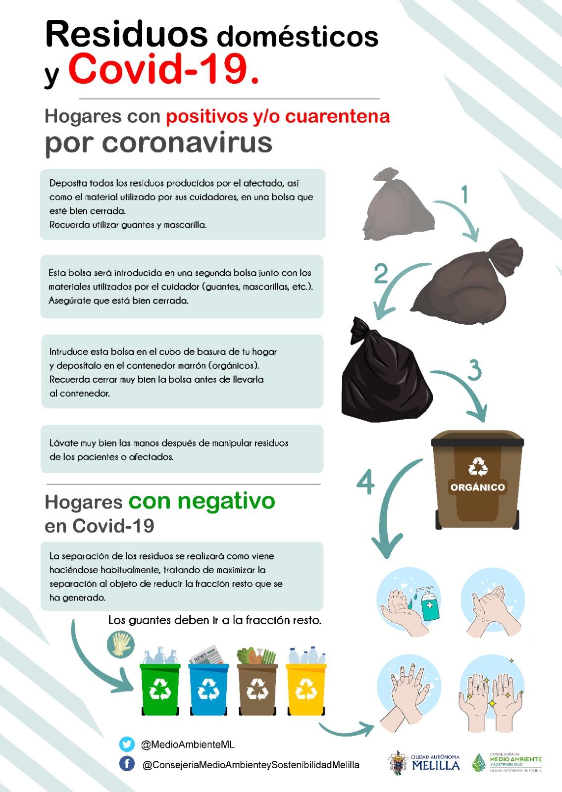 Residuos domésticos y COVID-19