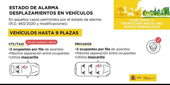 Estado de alarma desplazamiento en vehículos