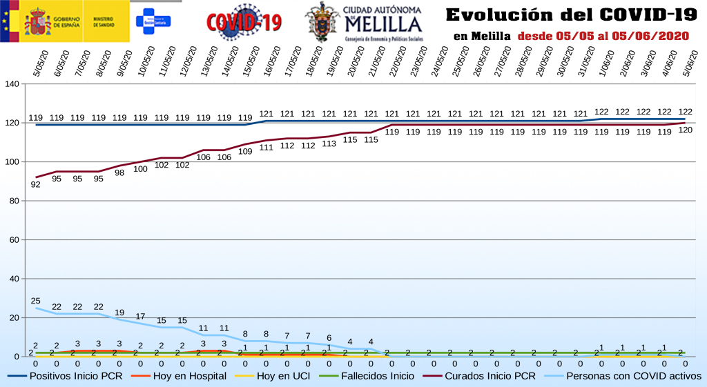 evolución_covid19_melilla_060620