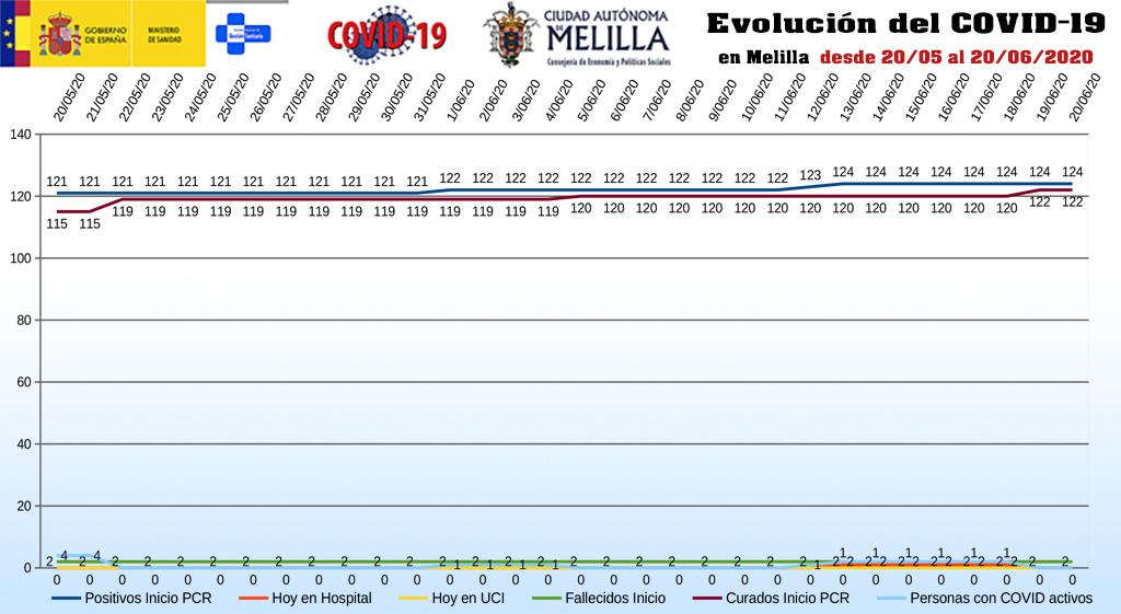 evolución_covid19_melilla_210620