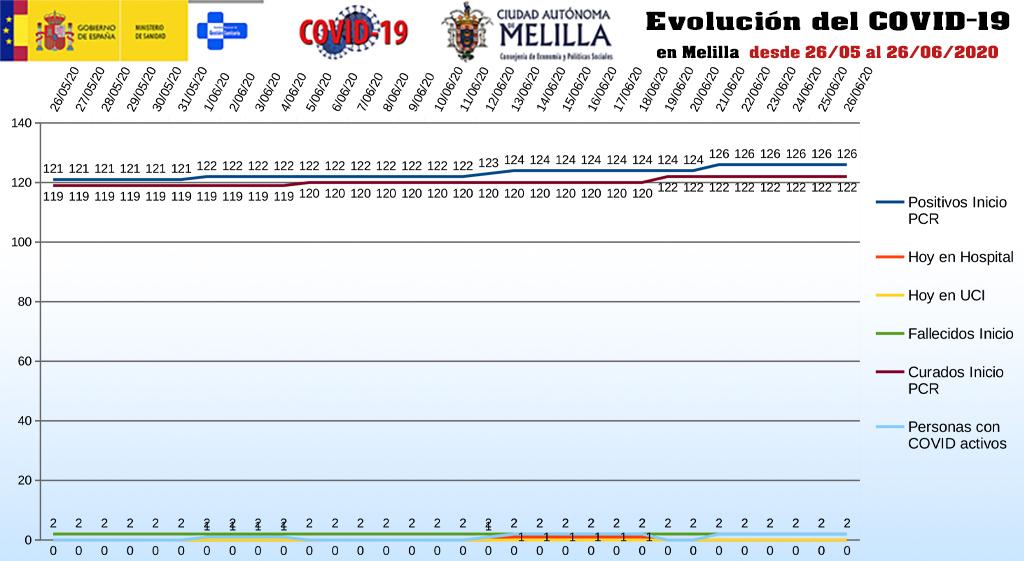 evolución_covid19_melilla_270620