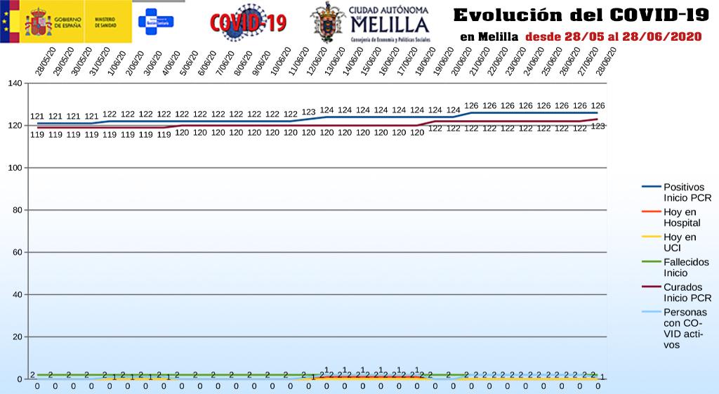 evolución_covid19_melilla_290620