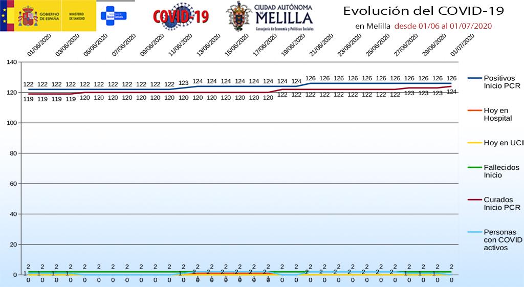 evolución_covid19_melilla_020720