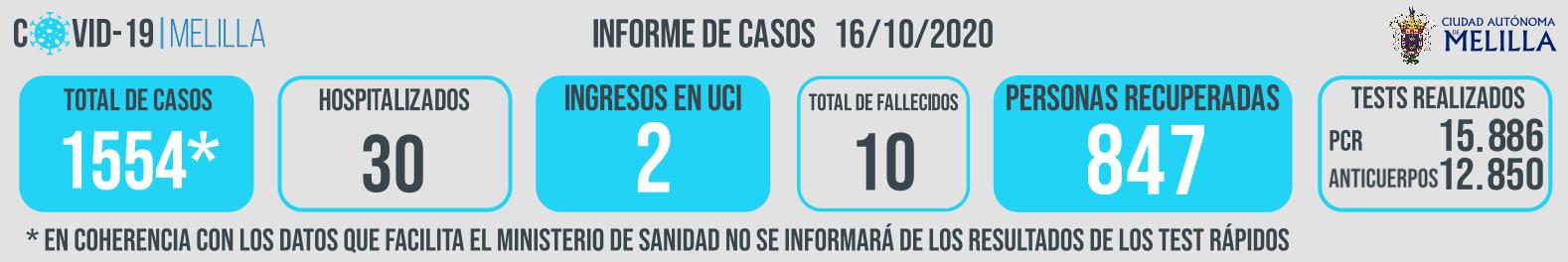INFORME-CASOS-COVID_161020